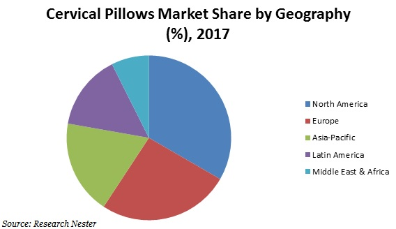 cervical pillows market share
