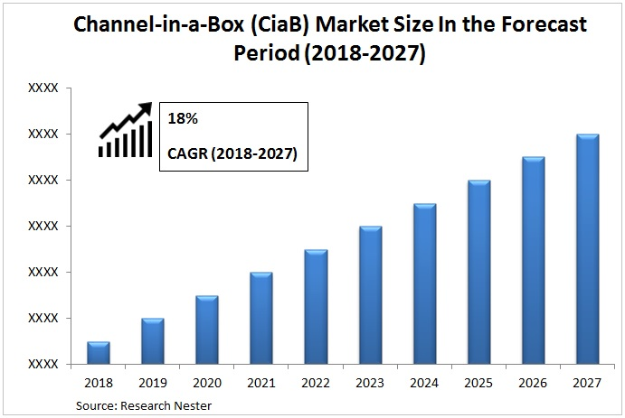 Channel-In-A-Box (CiaB) Market Size : Global Industry Demand, Growth