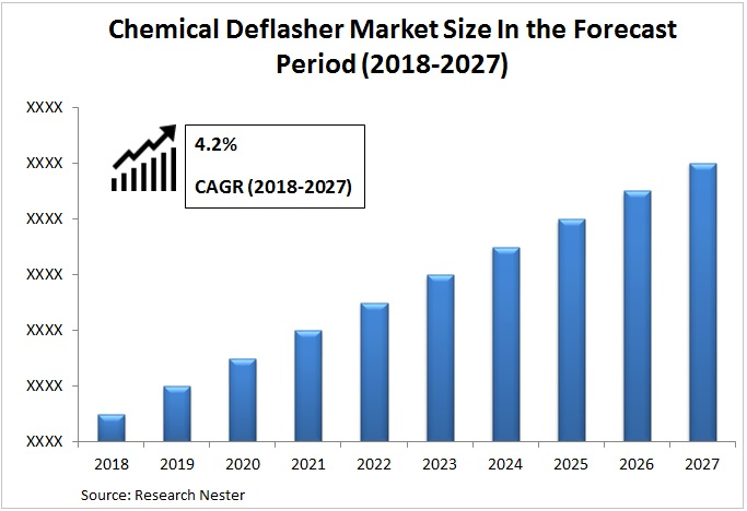Chemical Deflasher Market Graph