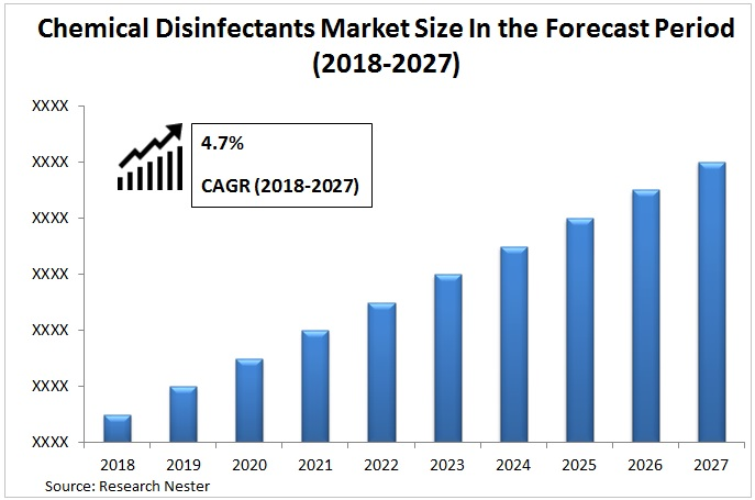 Disinfectant Chemicals Market Graph