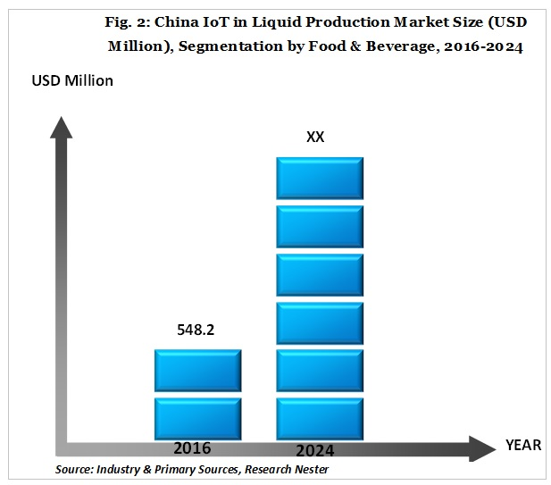 china iot in liquid production