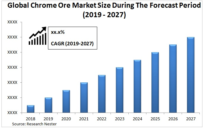 chrome ore market size Graph