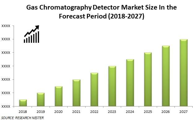 Gas-chromatograph-detector-market