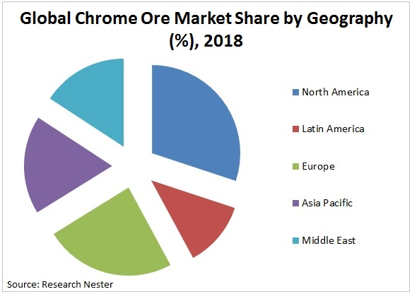 chrome ore market share