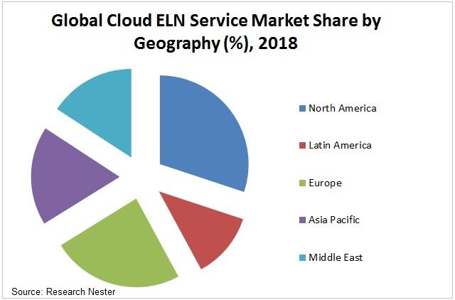 Cloud ELN Service Market Graph
