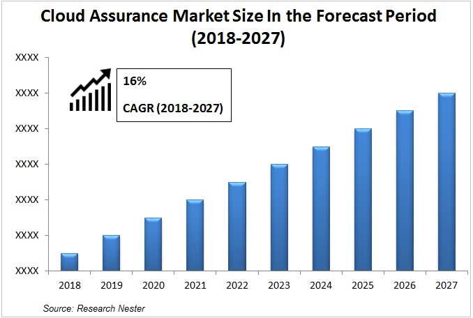 cloud assurance market Graph