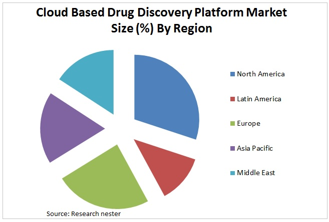 Cloud Based Drug Discovery Platform Market Graph