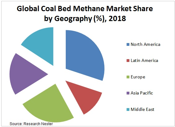 coal bed methane market share