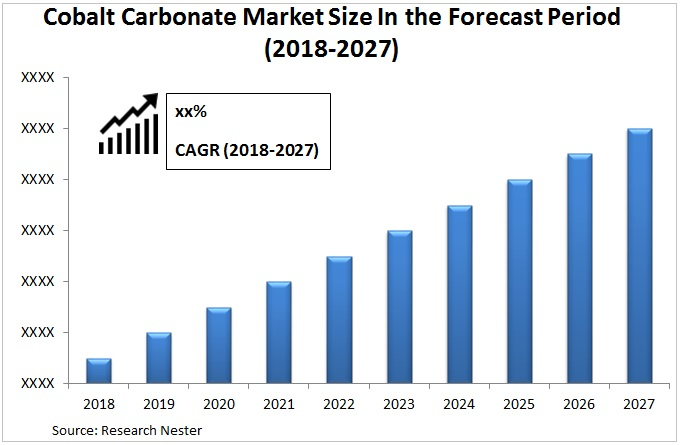 Cobalt Carbonate Market Graph