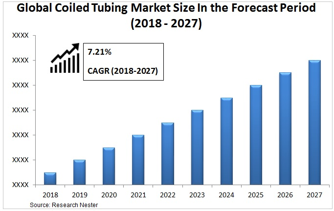 coiled tubing market Graph