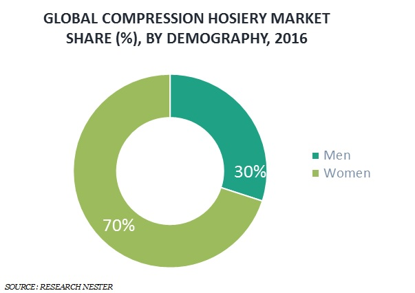 compression hosiery market