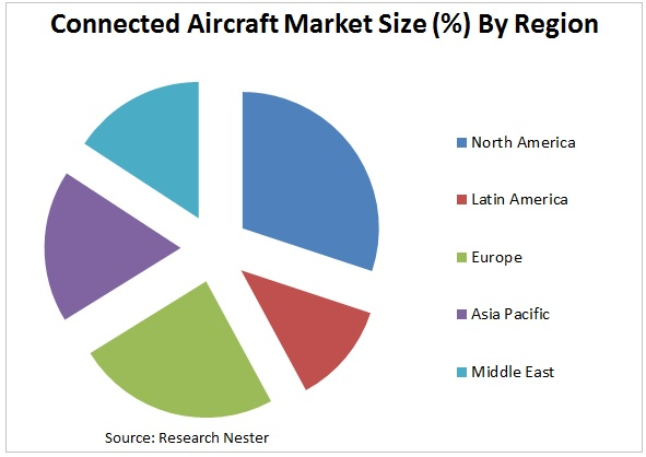 connected-aircraft market