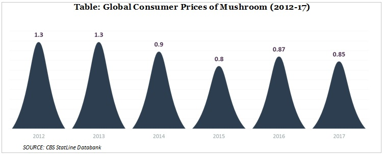 consumer prices of mushroom