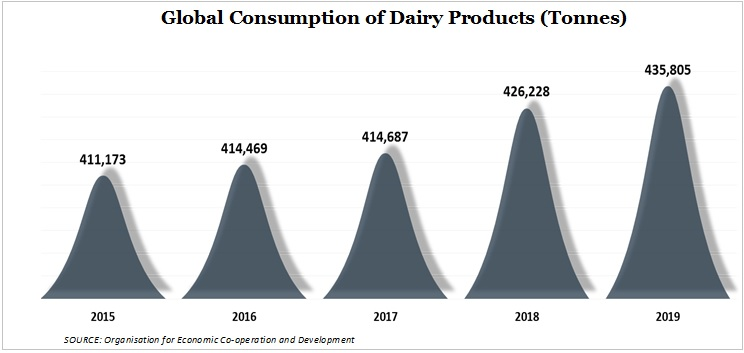 consumption of dairy products