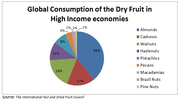 consumption of the dry fruit in high income