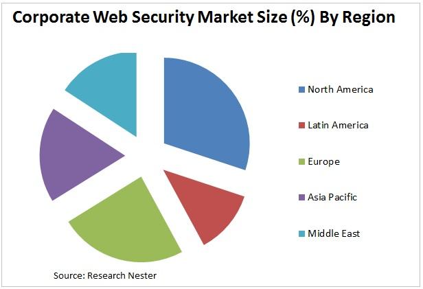 corporate web security market Graph