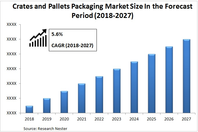Crates And Pallets Packaging Market Graph