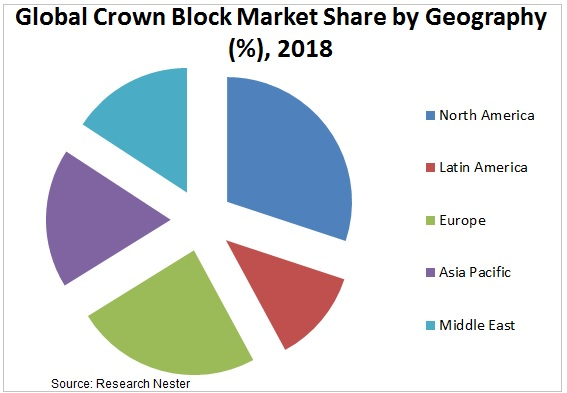 crown block market share Graph