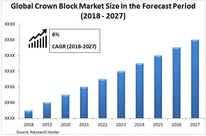 crown block market size