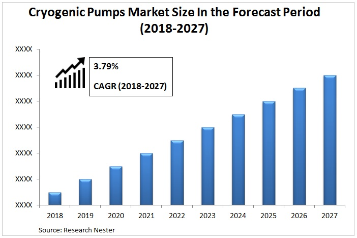 Cryogenic Pump Market Graph