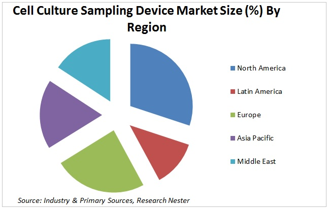 Cell Culture Sampling Device Market Graph