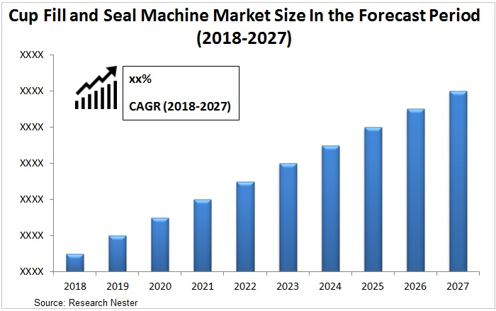 cup fill and seal machine market Graph