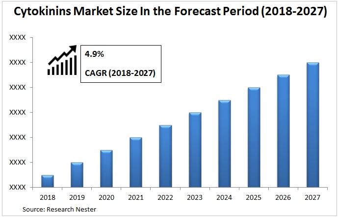 Cytokinins Market Graph