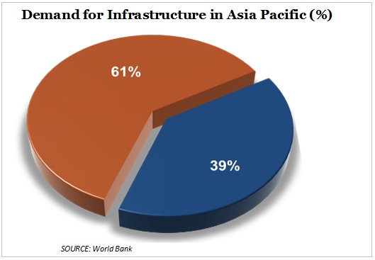 demand for infrastructure in Asia