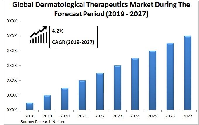Dermatological therapeutics market Graph