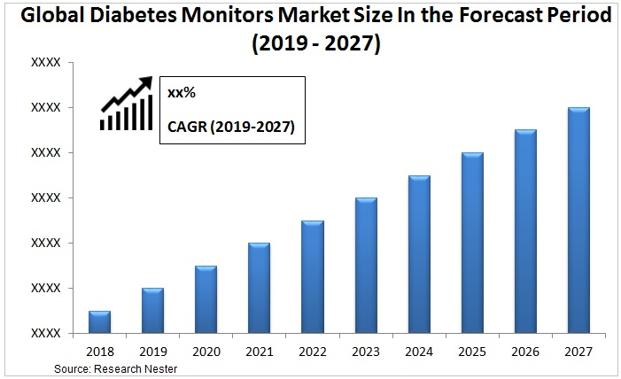 diabetes monitors market Graph
