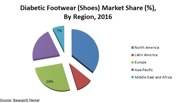 diabetic Footwear market