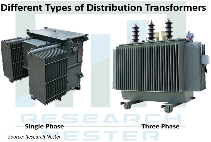 Different Types of Distribution Image