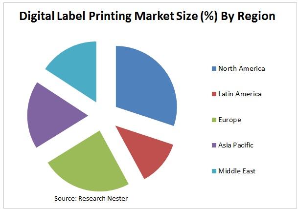 digital label printing market