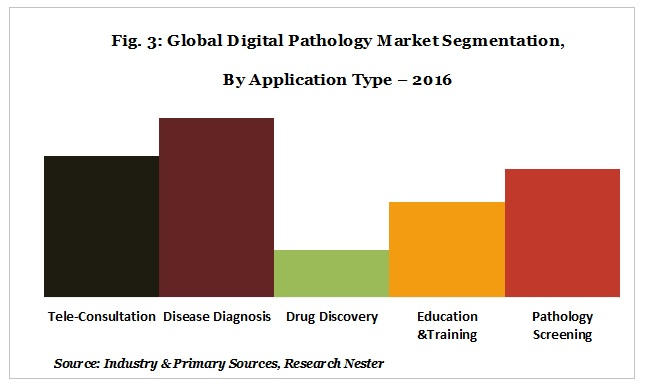 digital pathology market segmentation