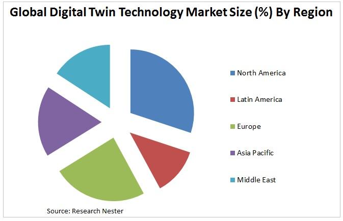 Digital Twin Technology Market Graph
