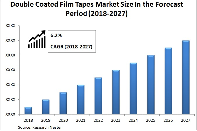 Double Coated Film Tapes Market Graph