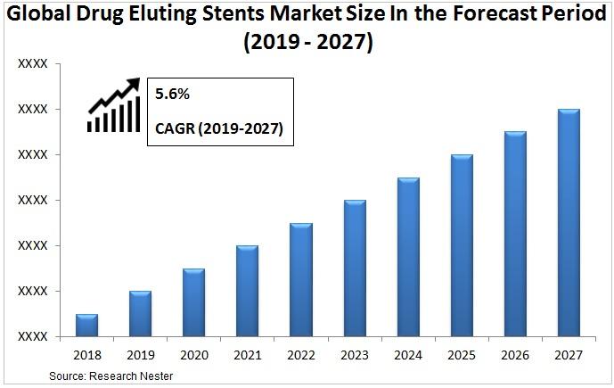 drug eluting stents market size