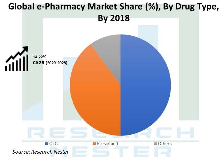 E-pharmacy market share Graph