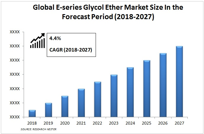 E-Series Glycol Ether Market size