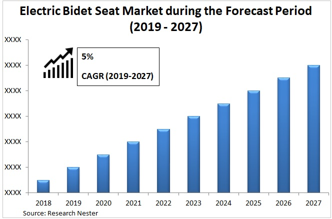 Electric bidel seat market Graph