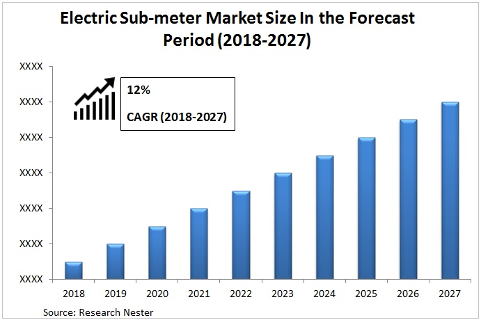 electric sub meter market Graph