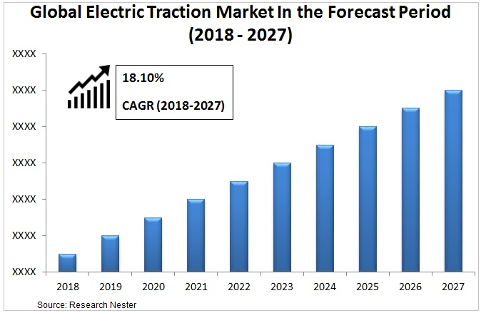 electric traction market