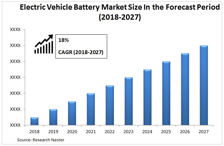 electric vehicle battery market images