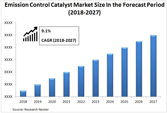 Emission Control Catalyst Market Graph