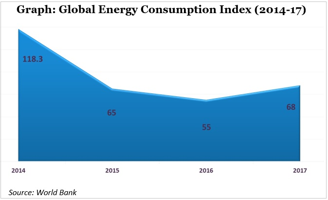energy consumption index