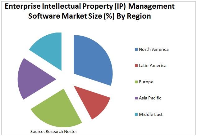 Enterprise Intellectual Property (IP) Management Software market