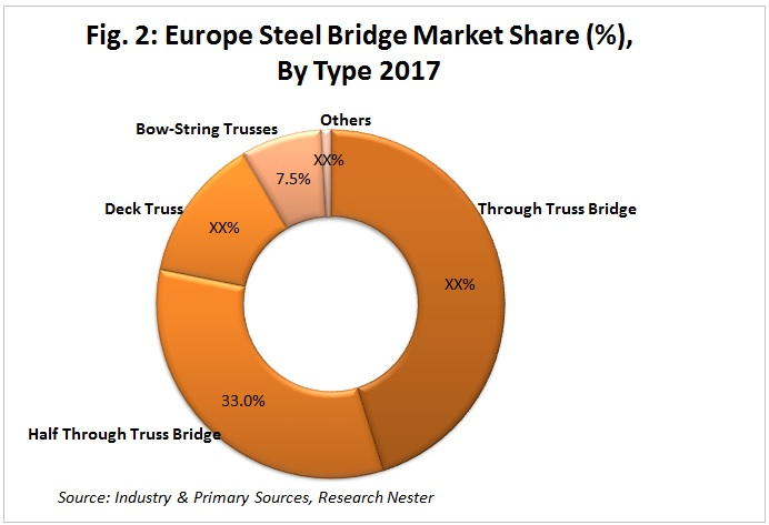 Europe Steel Bridge Market share
