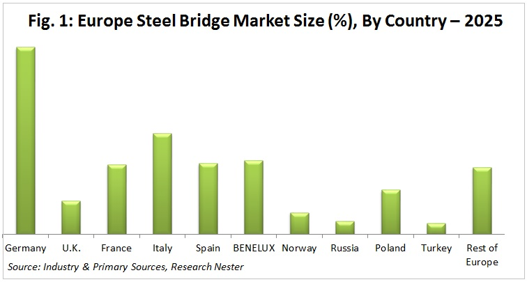 Europe Steel Bridge Market size
