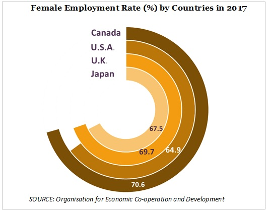 female employment rate