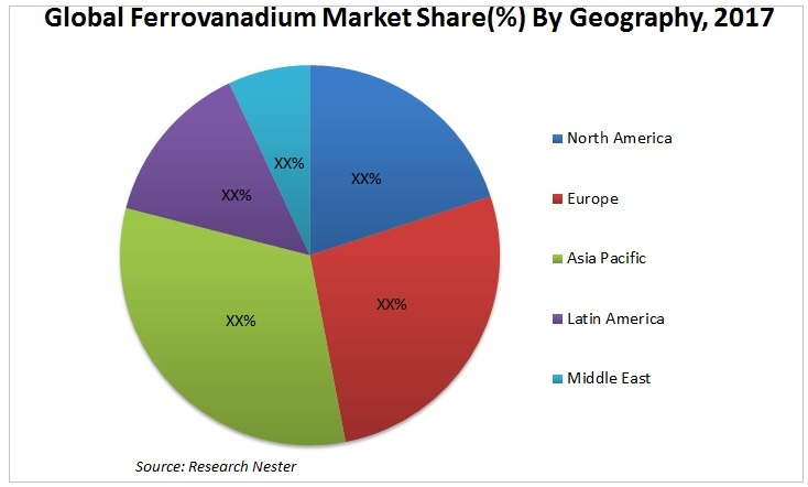 Ferro Vanadium Market graph